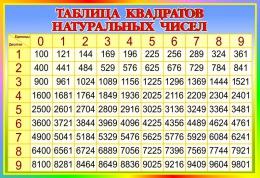 Купить Стенд Таблица квадратов натуральных чисел по Математике в стиле Радуга 800*550 мм в России от 1571.00 ₽
