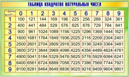 Купить Стенд Таблица квадратов натуральных чисел по Математике в зеленых тонах 1200*720мм в России от 3249.00 ₽
