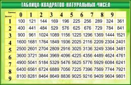 Купить Стенд Таблица квадратов натуральных чисел по Математике в зелёных тонах 1000*650мм в России от 2444.00 ₽