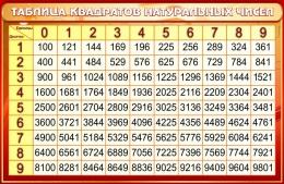 Купить Стенд Таблица квадратов натуральных чисел по Математике в золотисто-бордовых тонах со светлой шапкой 1000*650мм в России от 2321.00 ₽