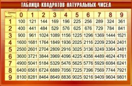 Купить Стенд Таблица квадратов натуральных чисел по Математике в золотисто-бордовых тонах 1000*650мм в России от 2321.00 ₽