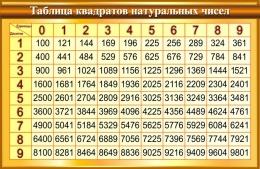 Купить Стенд Таблица квадратов натуральных чисел по Математике в золотисто-коричневых тонах 1000*650мм в России от 2321.00 ₽