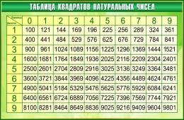 Купить Стенд Таблица квадратов натуральных чисел по Математике в золотисто-зелёных тонах 1000*650мм в России от 2321.00 ₽