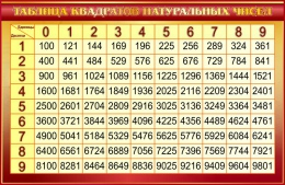 Купить Стенд Таблица квадратов натуральных чисел по Математике в золотистых тонах 1000*650мм в России от 2321.00 ₽