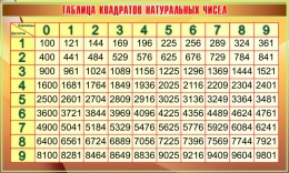 Купить Стенд Таблица квадратов натуральных чисел в золотисто-коричневых тонах 1200*720мм в России от 3084.00 ₽