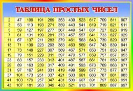 Купить Стенд Таблица простых чисел по Математике в стиле Радуга 800*550 мм в России от 1571.00 ₽