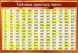 Купить Стенд Таблица простых чисел в золотисто-бордовых тонах 800*550мм в России от 1571.00 ₽