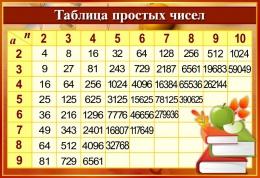 Купить Стенд Таблица простых чисел в золотисто-бордовых тонах с книгами  800*550мм в России от 1654.00 ₽