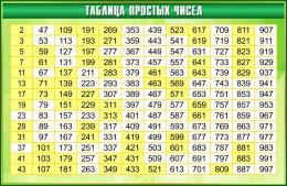 Купить Стенд Таблица простых чисел в золотисто-зелёных тонах 1000*650мм в России от 2327.00 ₽