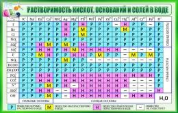 Купить Стенд Таблица растворимости кислот оснований и солей в воде для кабинета химии в зелёных тонах 1020*650мм в России от 2367.00 ₽