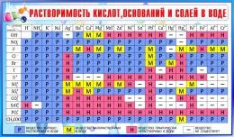 Купить Стенд Таблица растворимости кислот, оснований и солей в воде для кабинета химии в сине-голубых тонах 1020*600мм в России от 2301.00 ₽