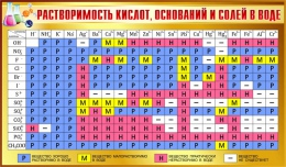 Купить Стенд Таблица растворимости кислот оснований и солей в воде для кабинета химии в золотисто-коричневых тонах 1020*600мм в России от 2301.00 ₽