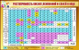 Купить Стенд Таблица растворимости кислот оснований и солей в воде для кабинета химии в золотисто-коричневых тонах 1020*650мм в России от 2493.00 ₽