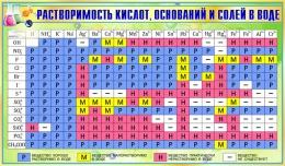 Купить Стенд Таблица растворимости кислот оснований и солей в воде для кабинета химии в золотисто-зеленых тонах 1020*600мм в России от 2301.00 ₽