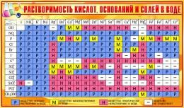 Купить Стенд Таблица растворимости кислот оснований и солей в воде для кабинета химии в золотисто-желтых тонах 1020*600мм в России от 2301.00 ₽
