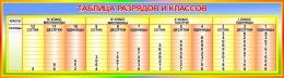 Купить Стенд Таблица разрядов и классов  1250*350мм в России от 1562.00 ₽