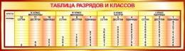 Купить Стенд Таблица разрядов и классов в золотистых тонах 1250*350мм в России от 1562.00 ₽