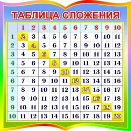 Купить Стенд Таблица сложения для начальной школы в радужных тонах 550*550мм в России от 1116.00 ₽