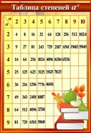 Купить Стенд Таблица степеней  в золотисто-бородовых тонах тонах 550*800мм в России от 1654.00 ₽