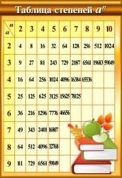 Купить Стенд Таблица степеней  в золотисто-коричневых тонах 550*800мм в России от 1571.00 ₽