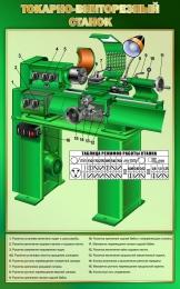 Купить Стенд Токарно-винторезный станок в золотисто-зелёных тонах 500*800 мм в России от 1428.00 ₽