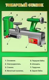 Купить Стенд Токарный станок в кабинет труда 500*800 мм в России от 1428.00 ₽