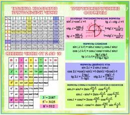 Купить Стенд Тригонометрические формулы для кабинета математики 1120*1000мм в России от 4211.00 ₽
