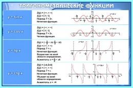 Купить Стенд Тригонометрические функции в кабинет математики в синих тонах 650*430 мм в России от 998.00 ₽