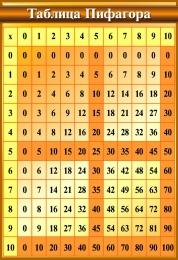Купить Стенд в кабинет Математики Таблица Пифагора 550*800мм в России от 1654.00 ₽