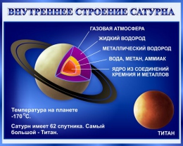 Купить Стенд Внутреннее строение Сатурна 1000*800 мм в России от 2856.00 ₽