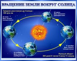 Купить Стенд Вращение Земли вокруг Солнца 1000*800 мм в России от 2856.00 ₽
