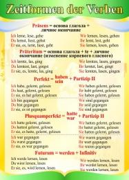 Купить Стенд Zeitformen der Verben в кабинет немецкого языка в золотисто-зелёных тонах 550*770 мм в России от 1512.00 ₽