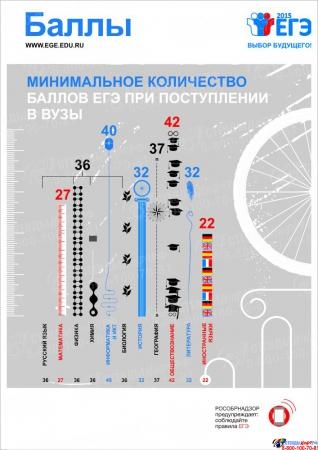 Плакат Информационный  Баллы 300*420 мм