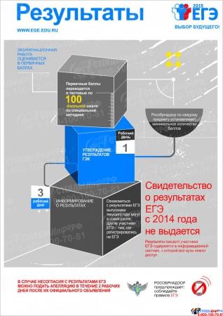 Плакат Информационный  Результаты 300*420 мм