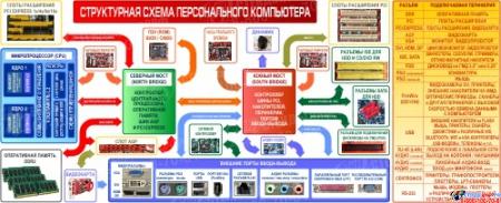 Плакат Структурная схема компьютера на на пленке с ламинацией  2600*1000мм