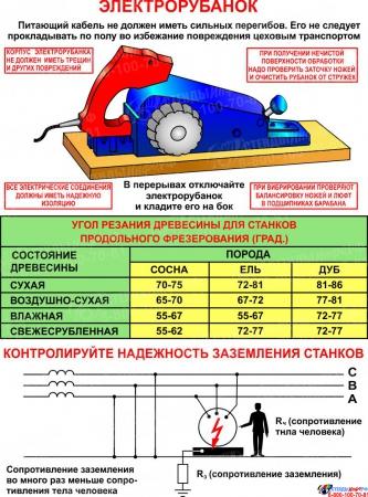 Стенд Строгание древесины в кабинет трудового обучения 1150*860мм Изображение #2