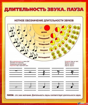 Стенд Длительность звука. Пауза для кабинета музыки 860*1030мм