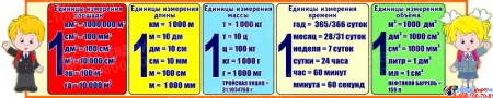 Стенд единицы измерения для кабинета начальной школы 1500*300 мм