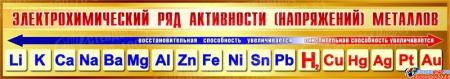 Стенд Электрохимический ряд активности металлов для кабинета химии в золотисто-коричневых тонах 1300*230мм