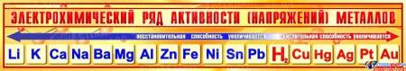 Стенд Электрохимический ряд активности металлов для кабинета химии в золотисто-желтых тонах 1300*230 мм