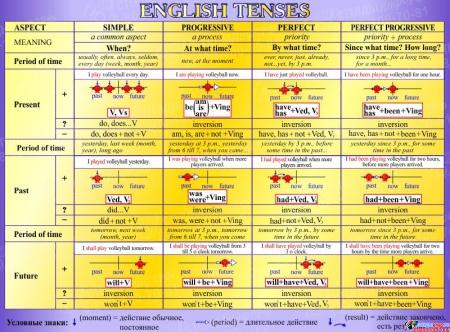 Стенд English Tenses для кабинета английского языка в фиолетовых тонах 1300*970мм