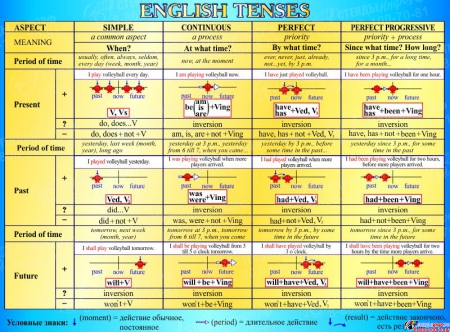 Стенд English Tenses для кабинета английского языка в голубых тонах 1300*960мм