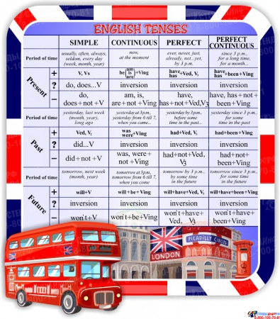 Стенд English Tenses для кабинета английского языка в стиле Лондон в сиреневых тонах 980*1120 мм