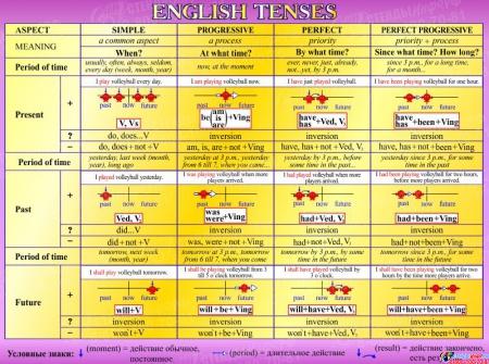 Стенд English Tenses для кабинета английского языка в золотисто-сиреневых тонах 1300*970мм