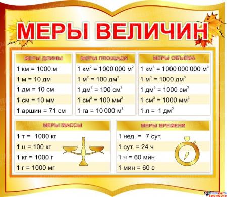 Стенд фигурный Меры величин для начальной школы в золотистых тонах  400*350мм