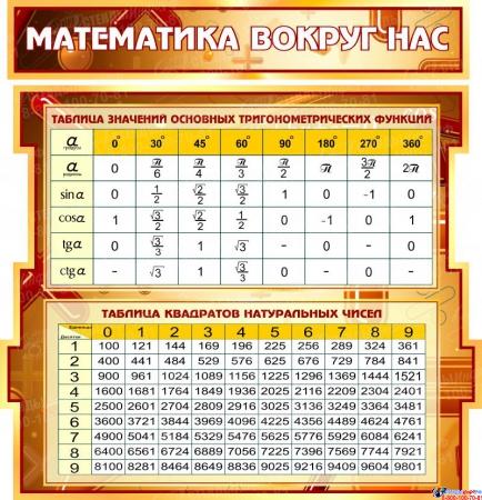 Стенд в кабинет Математики Математика вокруг нас золотисто-бордовых тонах 1800*995мм Изображение #2