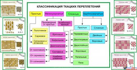Композиция для кабинета трудового обучения в бирюзовых тонах 2070х1000мм Изображение #1