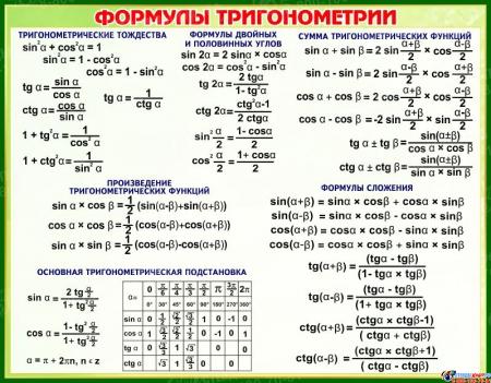 Стенд Формулы Тригонометрии в зеленых тонах 830*650 мм