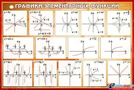 Стенд Графики элементарных функций в кабинет математики в коричневых тонах 650*430 мм