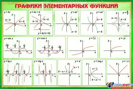 Стенд Графики элементарных функций в кабинет математики в зелёных тонах 650*430 мм